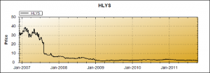 [Member] HLYS is a Net-Net, But Is It a Value Trap