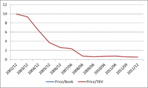 TUES Price/Book in the Last 10 Years