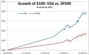 VSG Q3 Performance Update: 31.73% vs. 19.79% YTD