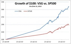 VSG Premium Performance Update: January 31, 2014 YTD–Up 3.22%