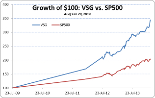 Value Stock Guide Premium Portfolio Performance