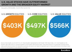 Value stocks outperformed growth stocks