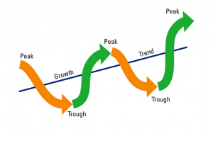 What are Cyclical Stocks – 4 Phases You Should Know to Profit