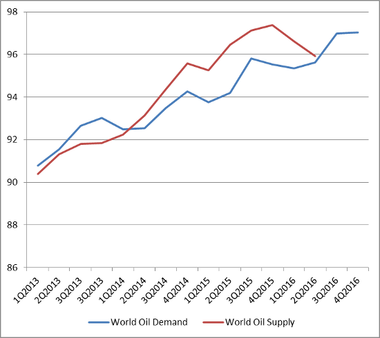 Current Oil Supply and Demand