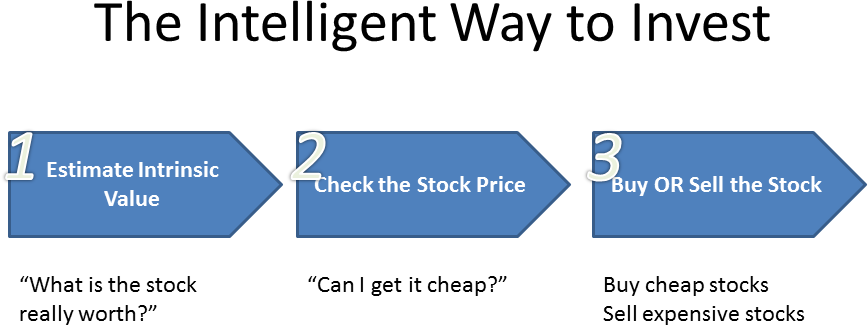 Simplified 3 Step Value Investing Framework
