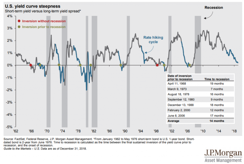 Yield Curve inversion and recessions